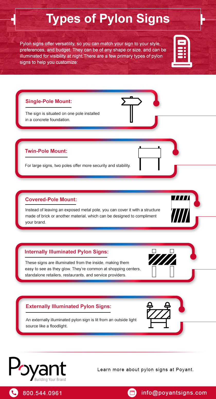 Infographic describing different types of pylon signs